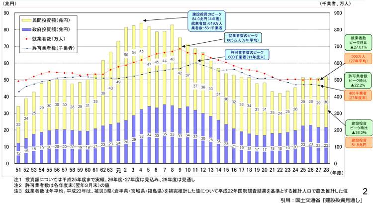 建設業市場規模